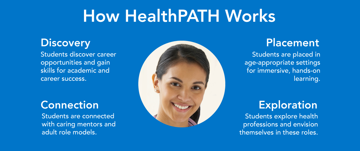 How HealthPATH Works. Discovery. Placement. Connection. Exploration.